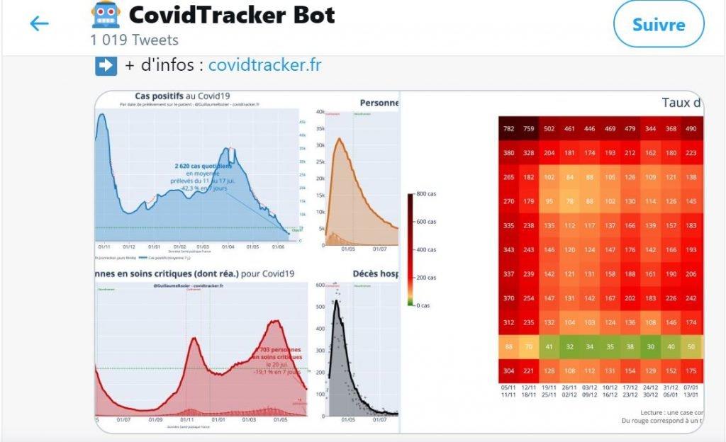 graphiques sur le twitter de Covidtracker