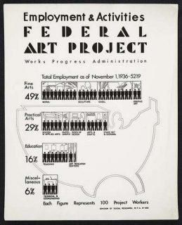 Affiche du Federal Art Project