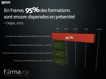 En France 95% des formations sont dispensées en présentiel, cegos, 2012