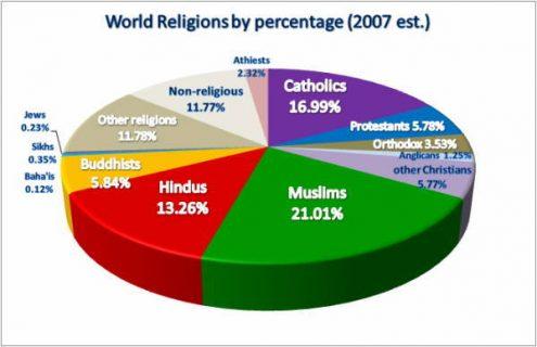Graphique sur les religions en 2007