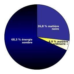 Graphique de la répartition de l'énergie sombre, de la matière noire et de la matière « ordinaire »