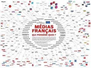 Médias français, qui possède quoi ?