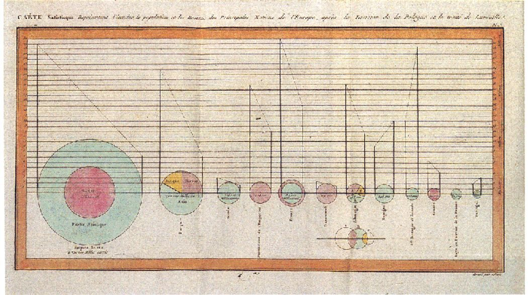 Diagrammes circulaires anciens
