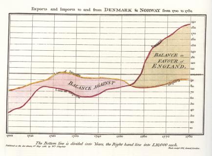 Diagramme chronologique des imports et exports de l'Angleterre